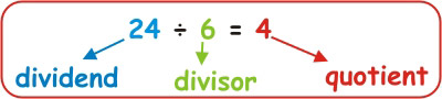 Division Dividend Divisor Quotient - Math 3rd Grade