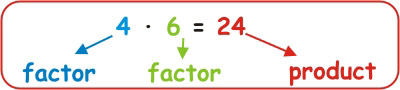 Multiplication Factor Product Math 2nd Grade