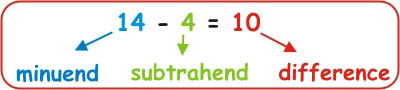 Subtraction Math 1st Grade Minuend Subtrahend Difference