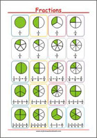 Learning Fractions - Math Poster
