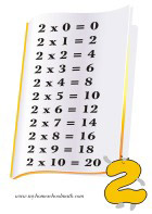 Multiplication Math Cards for Primary School