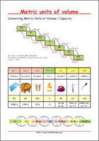 Converting Units of Volume / Capacity - Math Anchor Chart