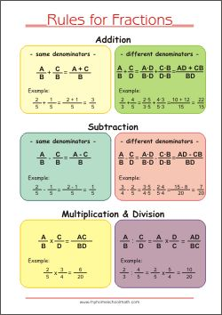 Memo Poster Fractions - Learning fractions Primary School